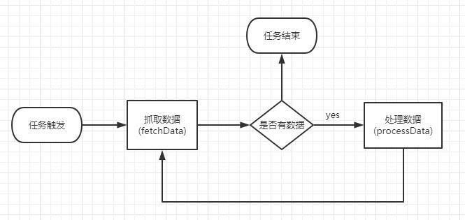dataflow-process.JPG